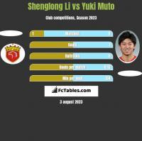 Shenglong Li vs Yuki Muto h2h player stats