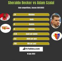 Sheraldo Becker vs Adam Szalai h2h player stats
