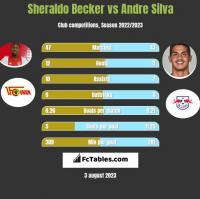 Sheraldo Becker vs Andre Silva h2h player stats