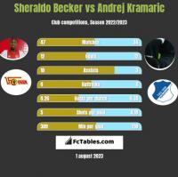 Sheraldo Becker vs Andrej Kramaric h2h player stats