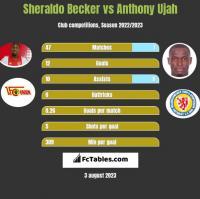 Sheraldo Becker vs Anthony Ujah h2h player stats