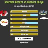 Sheraldo Becker vs Babacar Gueye h2h player stats