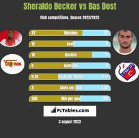Sheraldo Becker vs Bas Dost h2h player stats