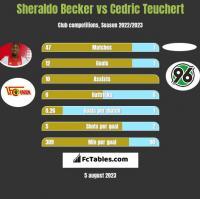 Sheraldo Becker vs Cedric Teuchert h2h player stats