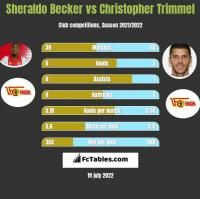 Sheraldo Becker vs Christopher Trimmel h2h player stats
