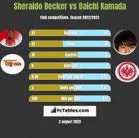 Sheraldo Becker vs Daichi Kamada h2h player stats
