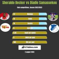Sheraldo Becker vs Diadie Samassekou h2h player stats