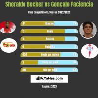 Sheraldo Becker vs Goncalo Paciencia h2h player stats
