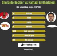 Sheraldo Becker vs Hamadi Al Ghaddioui h2h player stats