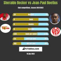 Sheraldo Becker vs Jean-Paul Boetius h2h player stats