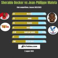 Sheraldo Becker vs Jean-Philippe Mateta h2h player stats