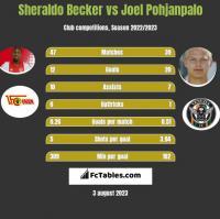 Sheraldo Becker vs Joel Pohjanpalo h2h player stats