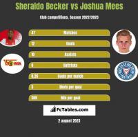 Sheraldo Becker vs Joshua Mees h2h player stats
