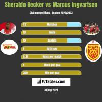 Sheraldo Becker vs Marcus Ingvartsen h2h player stats