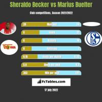 Sheraldo Becker vs Marius Buelter h2h player stats