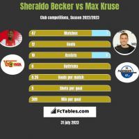 Sheraldo Becker vs Max Kruse h2h player stats