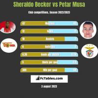 Sheraldo Becker vs Petar Musa h2h player stats
