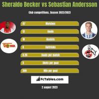 Sheraldo Becker vs Sebastian Andersson h2h player stats