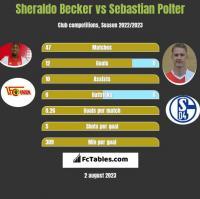 Sheraldo Becker vs Sebastian Polter h2h player stats