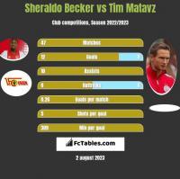 Sheraldo Becker vs Tim Matavz h2h player stats