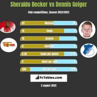 Sheraldo Becker vs Dennis Geiger h2h player stats