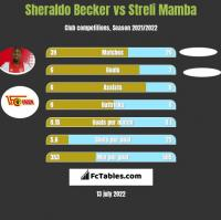 Sheraldo Becker vs Streli Mamba h2h player stats