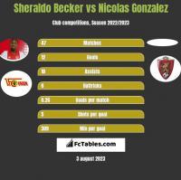 Sheraldo Becker vs Nicolas Gonzalez h2h player stats