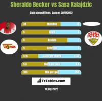 Sheraldo Becker vs Sasa Kalajdzic h2h player stats