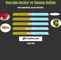 Sheraldo Becker vs Thomas Buitink h2h player stats