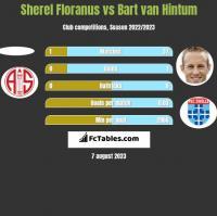 Sherel Floranus vs Bart van Hintum h2h player stats