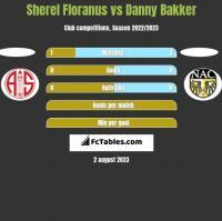 Sherel Floranus vs Danny Bakker h2h player stats