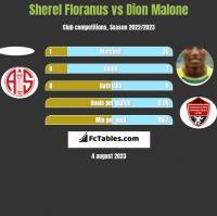 Sherel Floranus vs Dion Malone h2h player stats