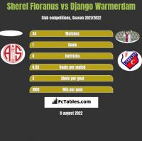 Sherel Floranus vs Django Warmerdam h2h player stats