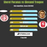 Sherel Floranus vs Giovanni Troupee h2h player stats
