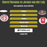 Sherel Floranus vs Jeroen van der Lely h2h player stats