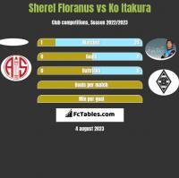 Sherel Floranus vs Ko Itakura h2h player stats
