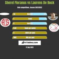 Sherel Floranus vs Laurens De Bock h2h player stats