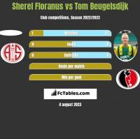 Sherel Floranus vs Tom Beugelsdijk h2h player stats