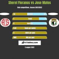 Sherel Floranus vs Jose Matos h2h player stats