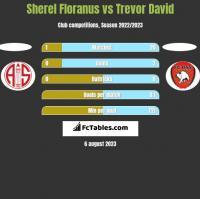 Sherel Floranus vs Trevor David h2h player stats