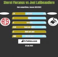 Sherel Floranus vs Joel Latibeaudiere h2h player stats