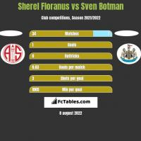 Sherel Floranus vs Sven Botman h2h player stats
