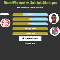 Sherel Floranus vs Dehninio Muringen h2h player stats