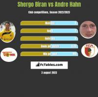 Shergo Biran vs Andre Hahn h2h player stats