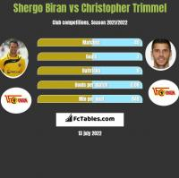Shergo Biran vs Christopher Trimmel h2h player stats