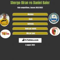 Shergo Biran vs Daniel Baier h2h player stats