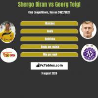 Shergo Biran vs Georg Teigl h2h player stats