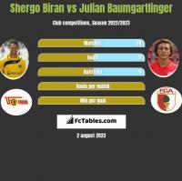 Shergo Biran vs Julian Baumgartlinger h2h player stats