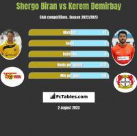Shergo Biran vs Kerem Demirbay h2h player stats