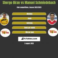 Shergo Biran vs Manuel Schmiedebach h2h player stats